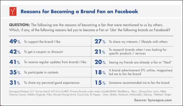 facebook-fan-reasons