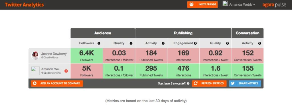 Agora Pulse free Twitter analytics tool