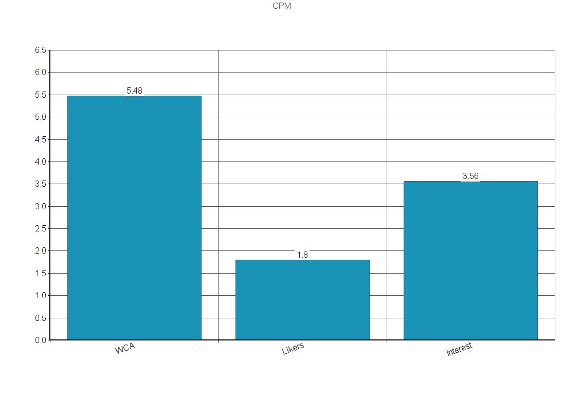 Facebook ad results - CPM (Cost Per Impression)