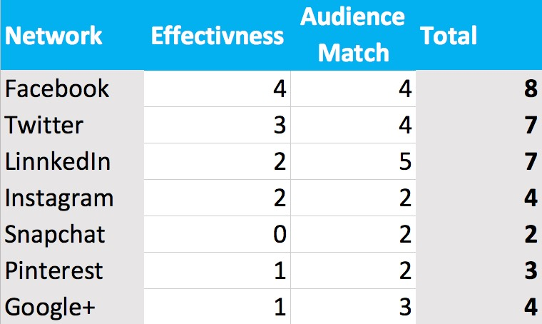 Add how effective you are on a network to how well it matches your audience