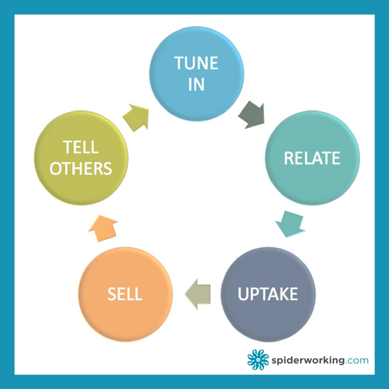 Build a content plan based on The Circle Of T.R.U.S.T