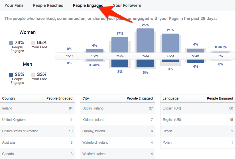 Find out more about your engaged audience in Google Analytics