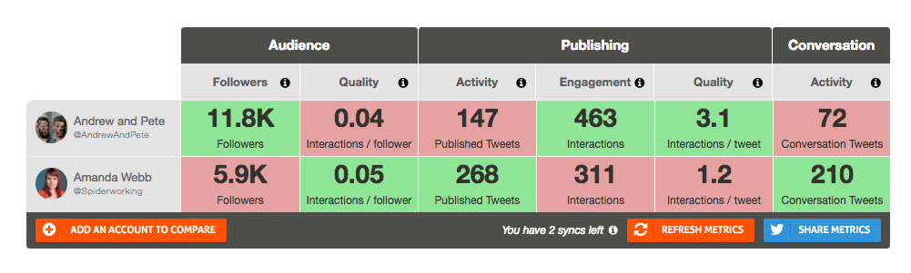 Agorapulse Twitter analytics lets you benchmark yourself against others