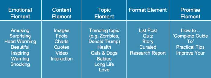 The 5 elements of a viral headline according to Buzzsumo