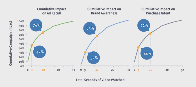 nielson-facebook-video-brand-recall - Spiderworking com